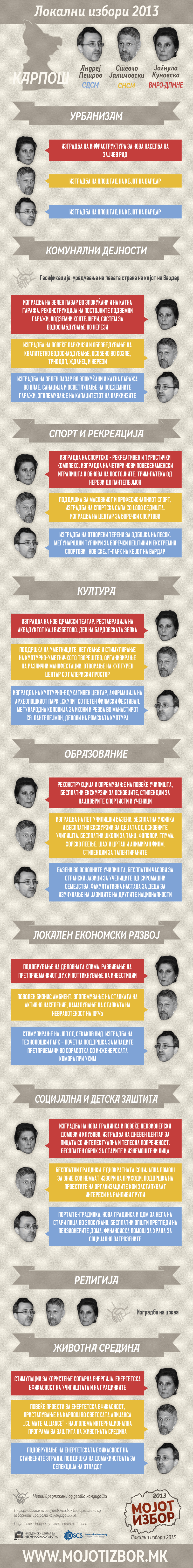 karposh-mojot-izbor-infographic-2013